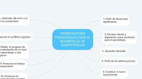 Mind Map: ORIENTACIONES PEDAGÓGICAS PARA EL DESARROLLO DE  COMPETENCIAS