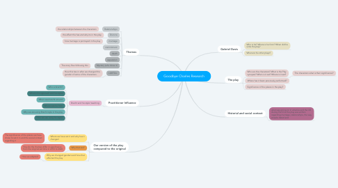 Mind Map: Goodbye Charles Research