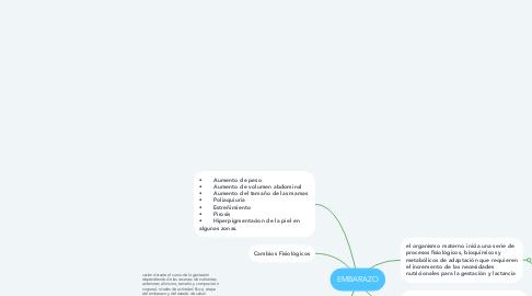 Mind Map: ESCUELA FISIÓCRATICA