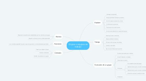 Mind Map: Grupos o equipos de trabajo