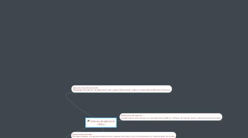 Mind Map: Software de aplicación Office