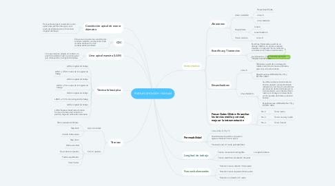 Mind Map: Instrumentación manual