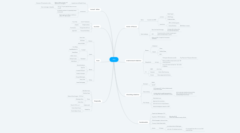 Mind Map: USA