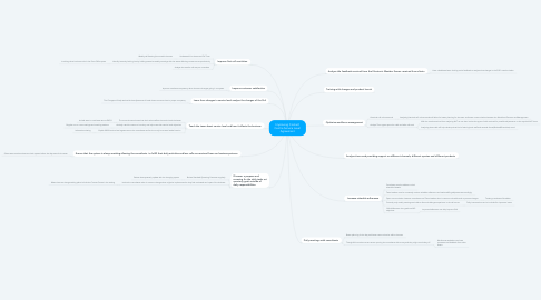 Mind Map: Improving Contact Centre Service Level Agreement