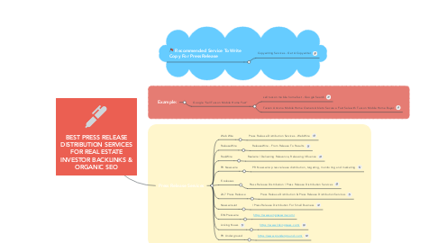 Mind Map: BEST PRESS RELEASE DISTRIBUTION SERVICES FOR REAL ESTATE INVESTOR BACKLINKS & ORGANIC SEO