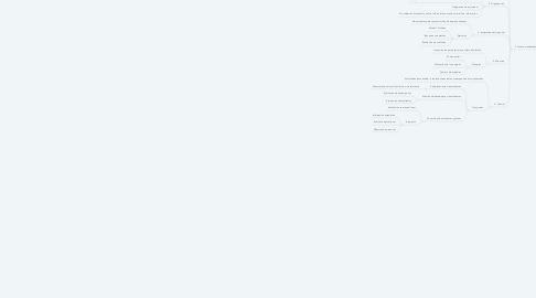 Mind Map: El rol del directivo eficaz