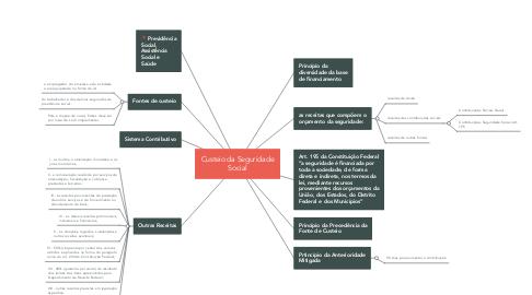 Mind Map: Custeio da Seguridade Social