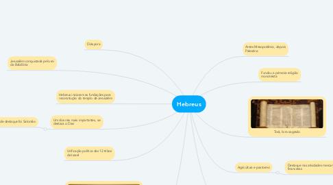 Mind Map: Hebreus