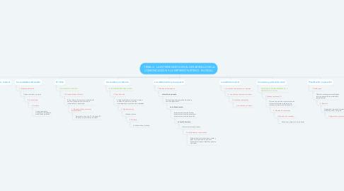 Mind Map: - TEMA 4 - LA INTERVENCIÓN EN EL DESARROLLO DE LA COMUNICACIÓN Y LA EXPRESIÓN RÍTIMO - MUSICAL