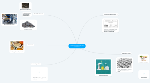 Mind Map: Criterios a clasificar de una mercancia