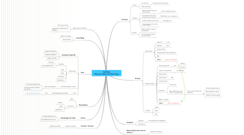Mind Map: StartITUp Share your ideas and make money