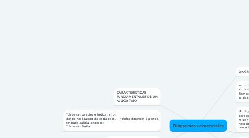 Mind Map: Diagramas secuenciales