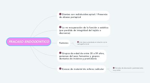 Mind Map: FRACASO ENDODONTICO