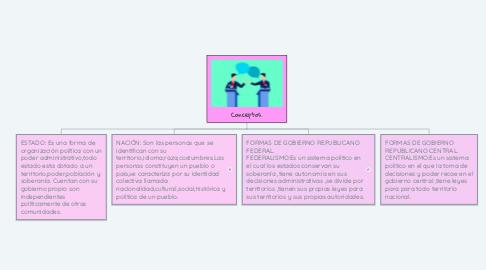 Mind Map: Conceptos.