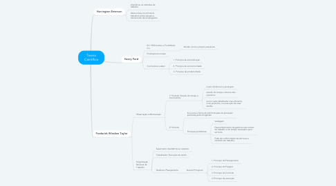 Mind Map: Teoria Científica