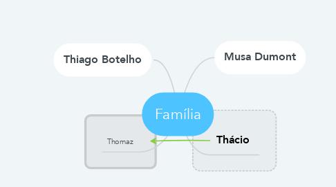 Mind Map: Família