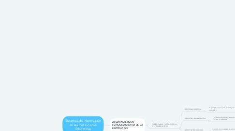 Mind Map: Sistemas de información en las Instituciones Educativas