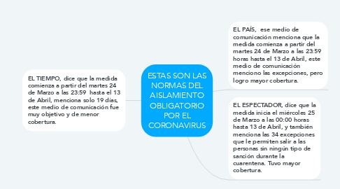Mind Map: ESTAS SON LAS NORMAS DEL AISLAMIENTO OBLIGATORIO POR EL CORONAVIRUS