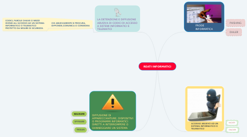 Mind Map: REATI INFORMATICI