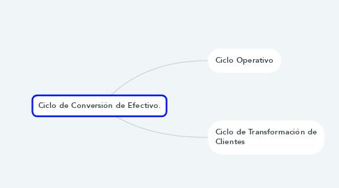 Mind Map: Ciclo de Conversión de Efectivo.
