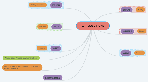 Mind Map: WH QUESTIONS