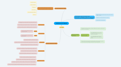Mind Map: CONTRATOS DE TRABAJO