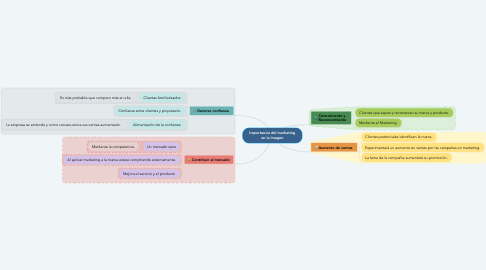 Mind Map: Importancia del marketing en la imagen