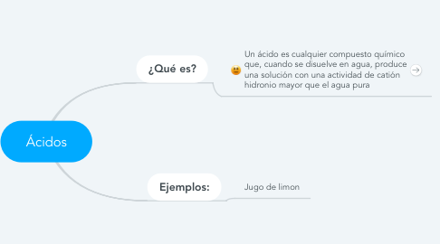 Mind Map: Ácidos