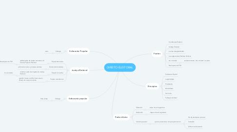 Mind Map: DIREITO ELEITORAL