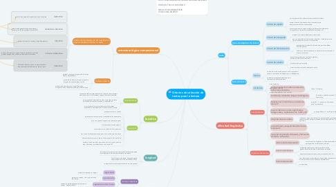 Mind Map: Criterios de selección de textos para la lectura