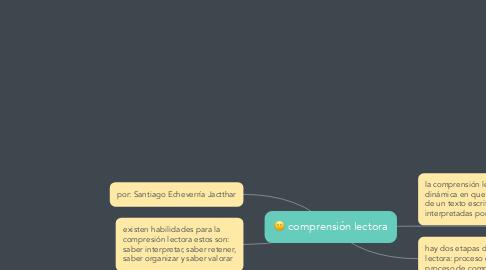 Mind Map: comprensión lectora