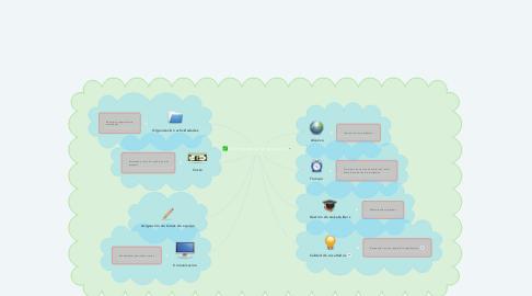 Mind Map: Elementos de un proyecto
