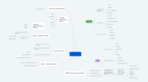 Mind Map: TRGOVINA