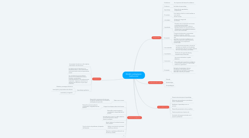 Mind Map: Modelo pedagógico Institucional
