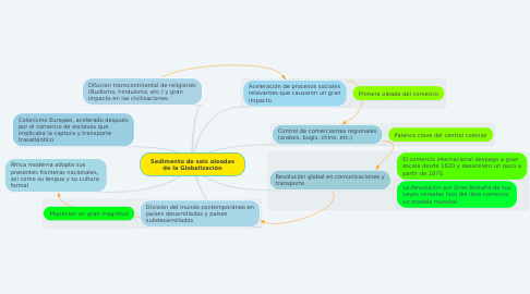 Mind Map: Sedimento de seis oleadas de la Globalización