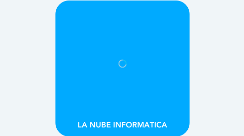 Mind Map: LA NUBE INFORMATICA