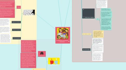 Mind Map: ETNOGRAFÍA; EDUARDO RESTREPO