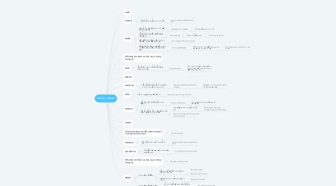 Mind Map: MEDAL VERBS