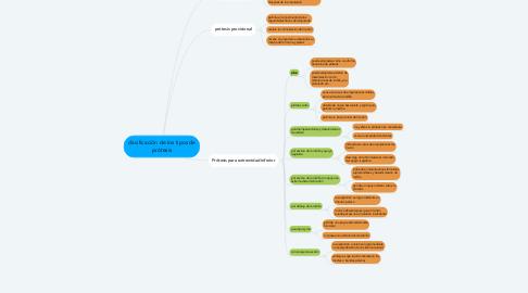 Mind Map: clasificación de los tipos de prótesis