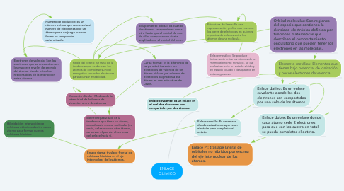 Mind Map: ENLACE QUIMICO