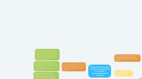 Mind Map: Рене Декарт