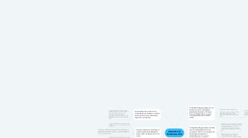 Mind Map: MANIFESTO REGIONALISTA