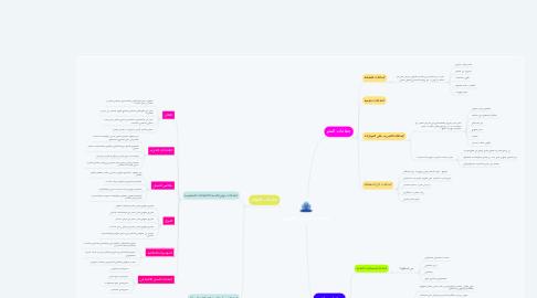 Mind Map: جماعات التدخل المهني