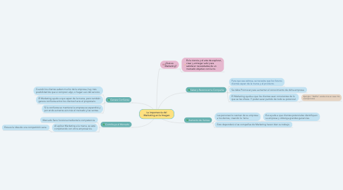 Mind Map: La importancia del Marketing en la Imagen
