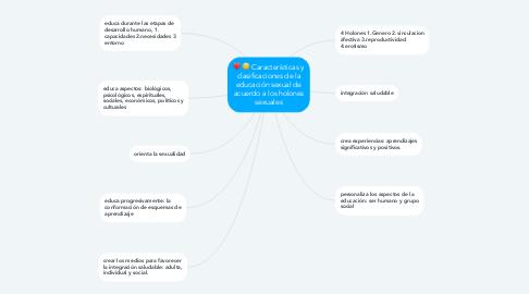 Mind Map: Características y clasificaciones de la educación sexual de acuerdo a los holones sexuales