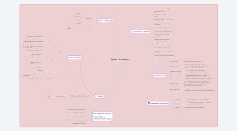 Mind Map: Gestão de Pessoas