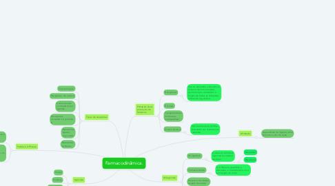 Mind Map: Farmacodinâmica.