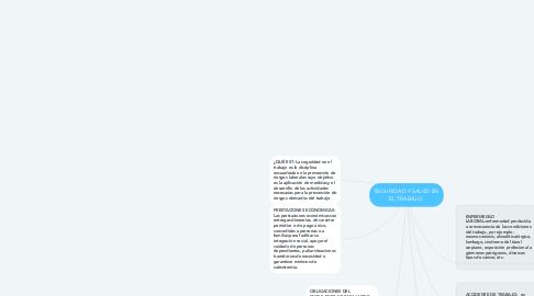 Mind Map: SEGURIDAD Y SALUD EN EL TRABAJO.