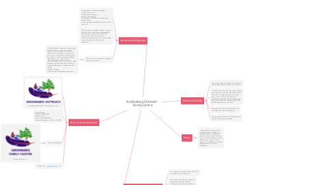 Mind Map: Anishnabeg Outreach - Family Centre