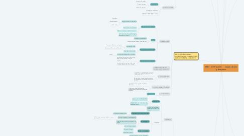 Mind Map: NSR - 10 TÍTULO E     Casas de uno y dos pisos